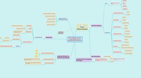 Mind Map: MAPA MENTAL: TIPOS Y CUALIDADES DE LAS PRUEBAS PSICOLÓGICAS