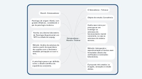 Mind Map: Estruturalismo - Wundt e Titchner