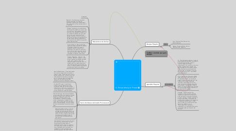 Mind Map: A Psicanálise por Freud