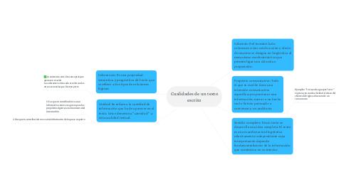 Mind Map: Cualidades de un texto escrito