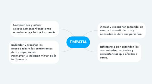 Mind Map: EMPATIA