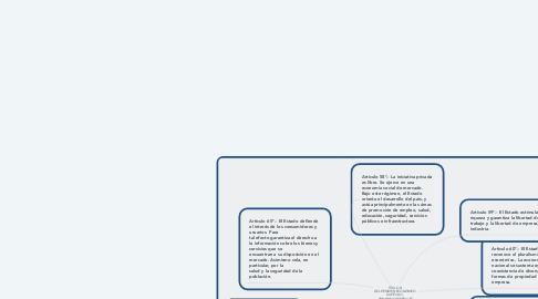 Mind Map: TÍTULO III  DEL RÉGIMEN ECONÓMICO  CAPÍTULO I  PRINCIPIOS GENERALES