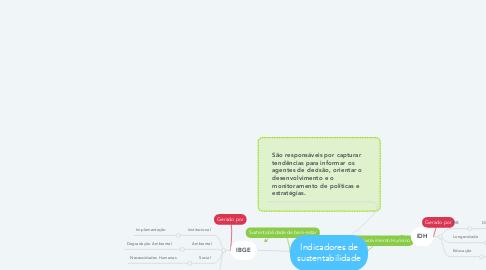 Mind Map: Indicadores de sustentabilidade