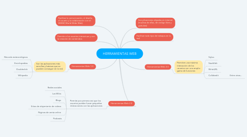 Mind Map: HERRAMIENTAS WEB