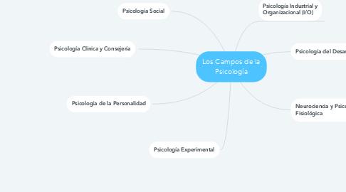 Mind Map: Los Campos de la Psicología