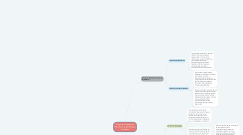 Mind Map: Tipos de Fuentes de Informacion del Metodo Cientifico