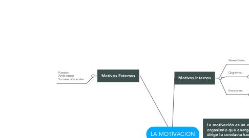 Mind Map: LA MOTIVACION