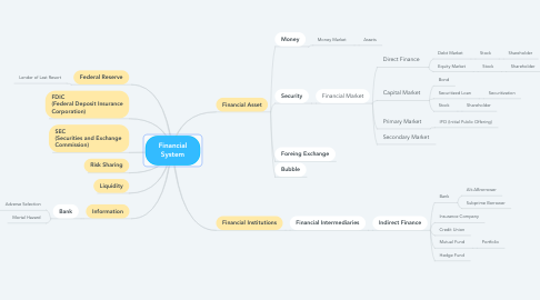 Mind Map: Financial System