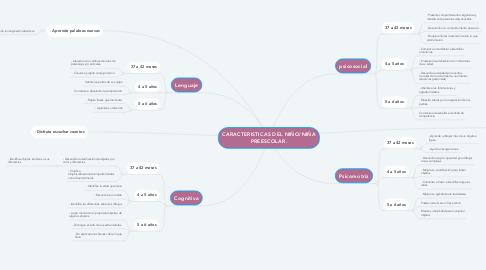 Mind Map: CARACTERISTICAS DEL NIÑO/NIÑA PREESCOLAR.