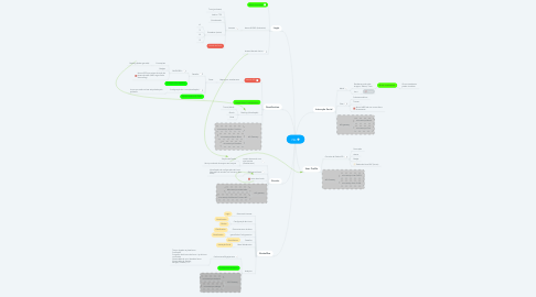 Mind Map: PEL