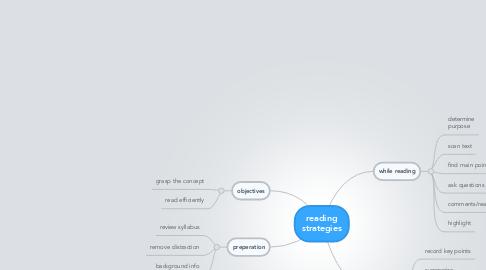 Mind Map: reading strategies