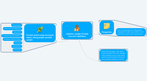 Mind Map: Liabilitas Jangka Pendek (Current Liabilities)