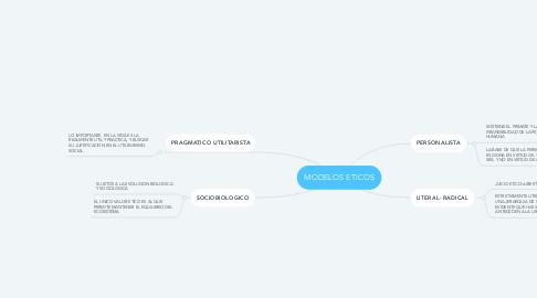 Mind Map: MODELOS ETICOS