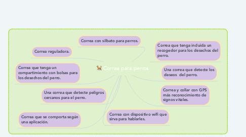 Mind Map: Correa para perros