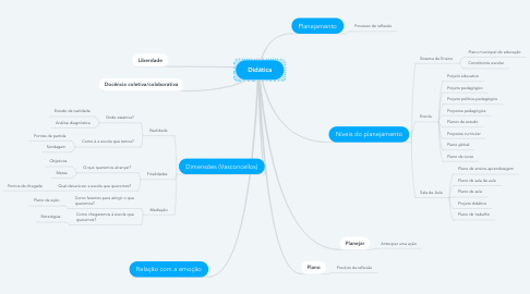 Mind Map: Didática