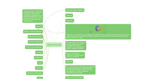 Mind Map: Gestión Ambiental