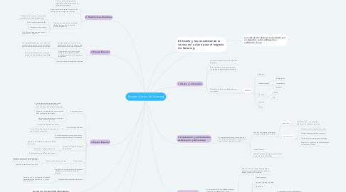 Mind Map: Equipar Cocina de Catering