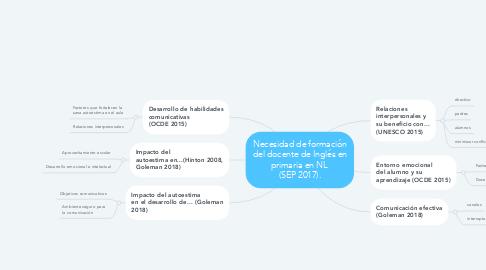 Mind Map: Necesidad de formación del docente de Inglés en primaria en NL  (SEP 2017).