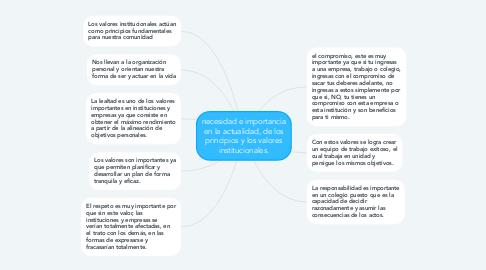 Mind Map: necesidad e importancia en la actualidad, de los principios y los valores institucionales.