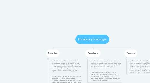 Mind Map: Fonética y fonología