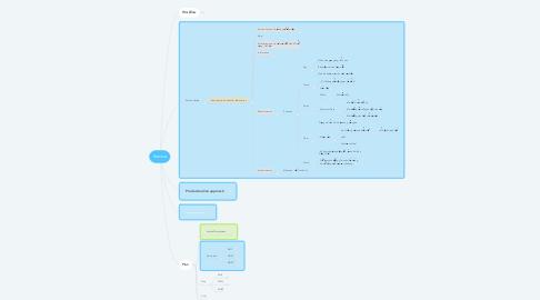 Mind Map: Service