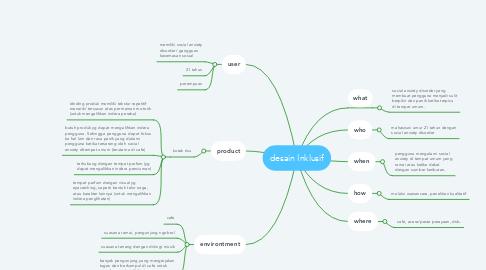 Mind Map: desain Inklusif