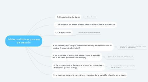 Mind Map: Tablas cualitativas: proceso de creación