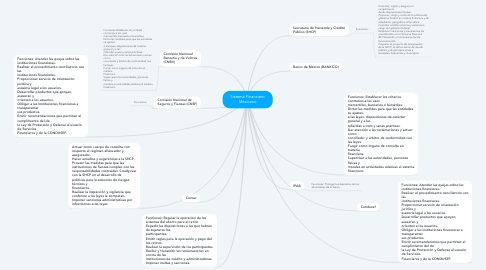 Mind Map: Sistema Financiero Mexicano
