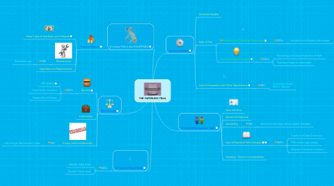 Mind Map: THE PAPERLESS TRAIL