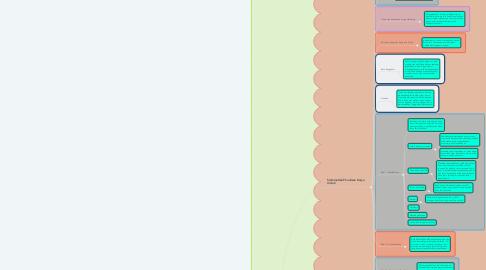 Mind Map: rangkuman karya ilmiah 2 vincentsuryanata 11 ips 26