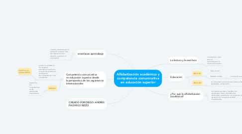 Mind Map: Alfabetización académica y competencia comunicativa en educación superior