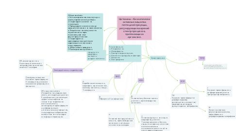 Mind Map: Цитокины – биологически активные вещества пептидной природы, регулирующие широкий спектр процессов, протекающих в организме.