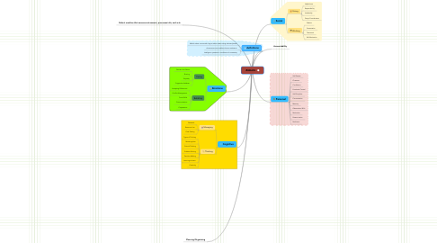Mind Map: Robots🤖