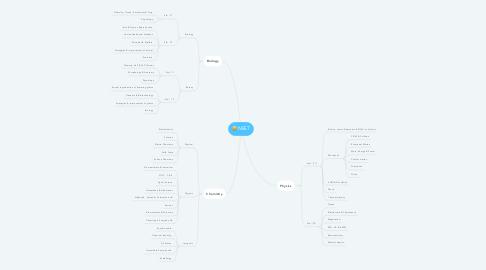 Mind Map: NEET