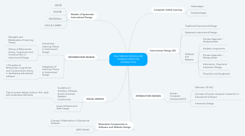 Mind Map: MULTIMEDIA DESIGN AND HUMAN COMPUTER INTERACTION