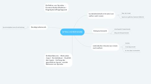 Mind Map: SPRACHERERWERB