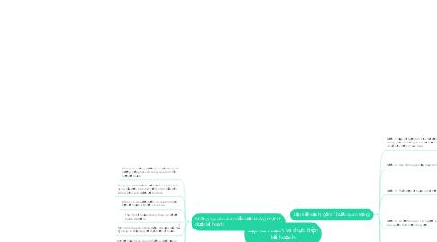 Mind Map: Lập kế hoạch và thực hiện kế hoạch