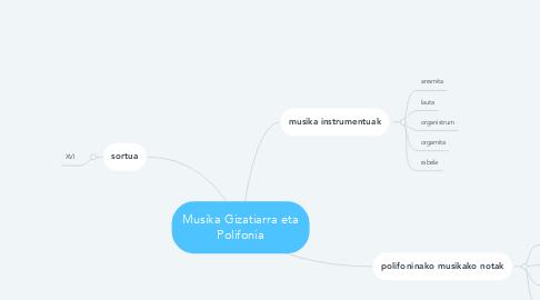 Mind Map: Musika Gizatiarra eta Polifonia
