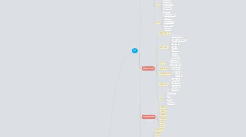 Mind Map: 현대백화점 프로젝트