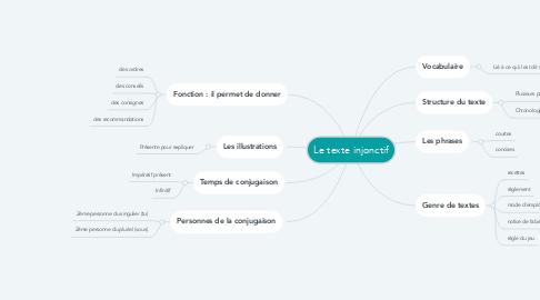Mind Map: Le texte injonctif