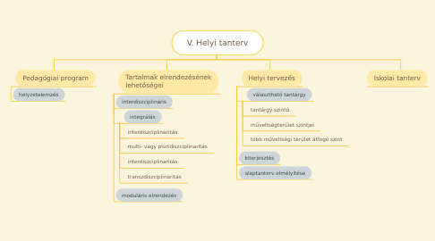 Mind Map: V. Helyi tanterv