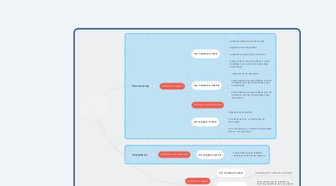 Mind Map: Шпаргалка Zoom (в первую очередь нужно убедиться, что у пользователя установлено приложение Zoom и через электронную почту и пароль человек зарегистрировался на zoom.us (знает их или записал)