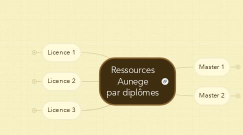Mind Map: Ressources Aunege par diplômes