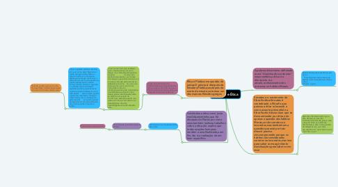 Mind Map: Filosofia e Ética