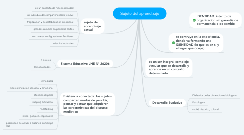 Mind Map: Sujeto del aprendizaje
