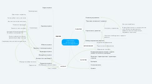 Mind Map: Развивающая оценка качества дошкольного образования