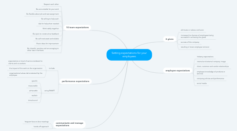 Mind Map: Setting expectations for your employees