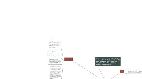 Mind Map: CANTANDO SOTTO LA PIOGGIA