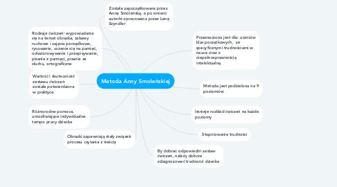 Mind Map: Metoda Anny Smoleńskiej