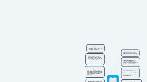 Mind Map: ESCUELA DE BIRMINGHAM